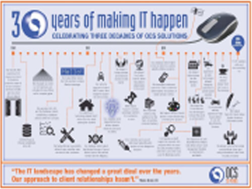 30 Years of Making IT Happen Wall Chart